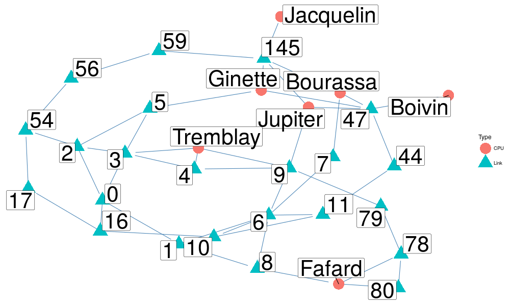 Visualizing SimGrid traces with R